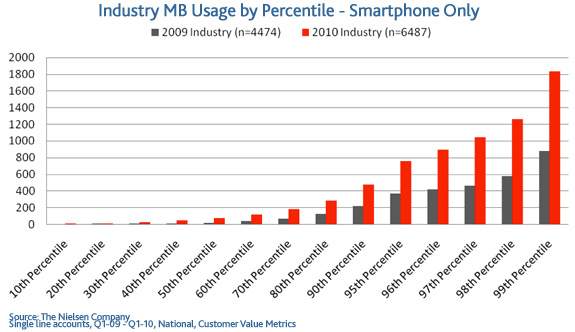 graph, industry mb usage by percentile- smartphone only, so long unlimited data post