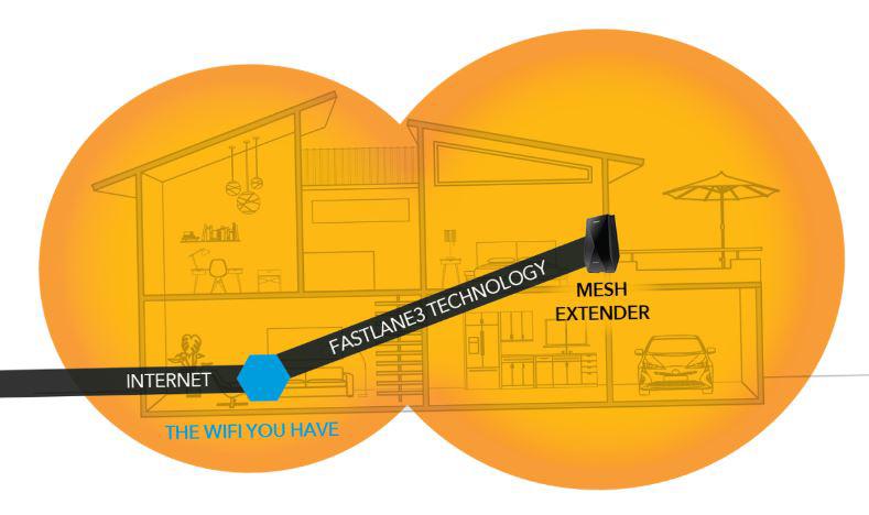 wifi mesh extender, internet and fastlane3 technology