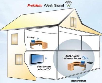 weak in-home wifi signal