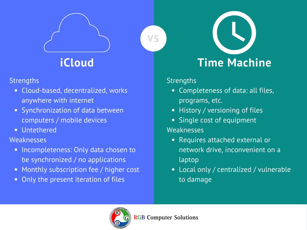 icloud vs. time machine