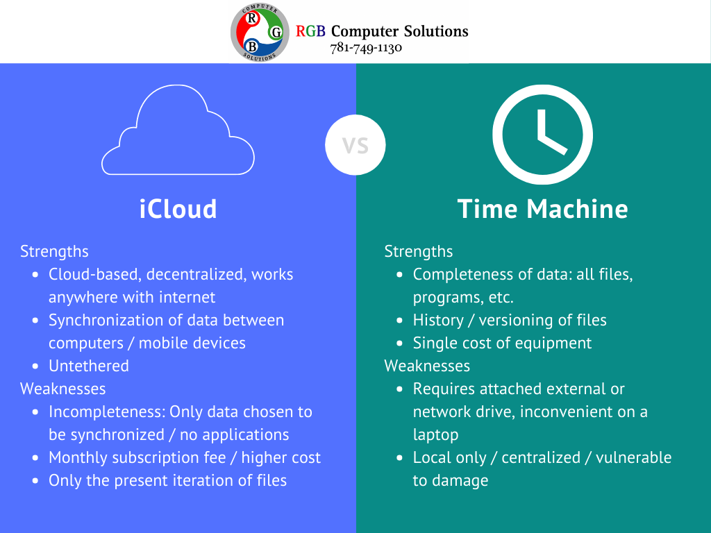 icloud and time machine backup, strengths and weaknesses